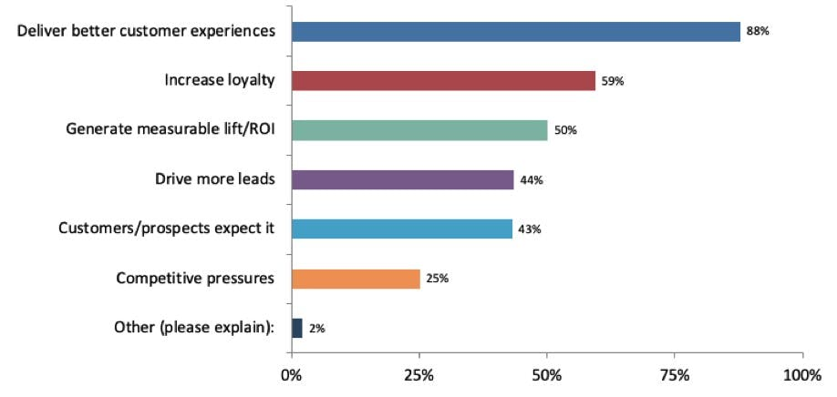 What are the drivers of personalization in your organization?